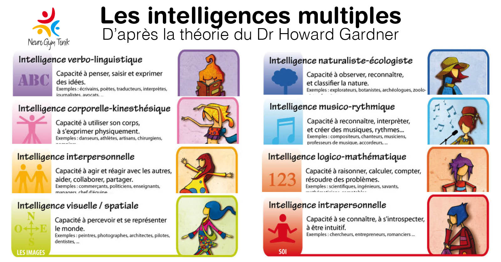 Quel Type D'intelligence Est Votre Enfant ? concernant Jeux De Intelligence De Fille