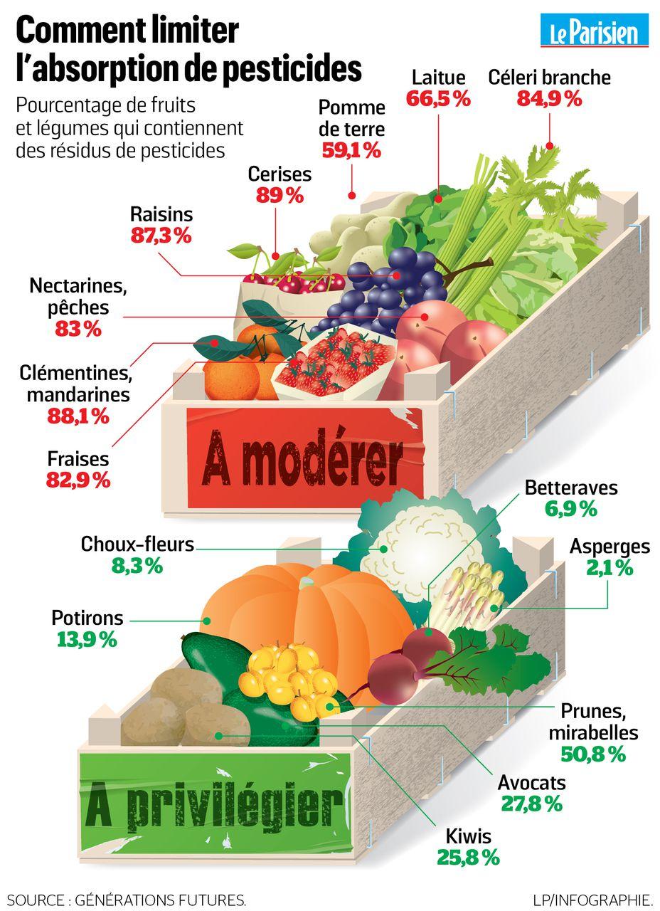 Quels Fruits Et Légumes Contiennent Le Plus De Résidus De à Chanson Sur Les Fruits Et Légumes