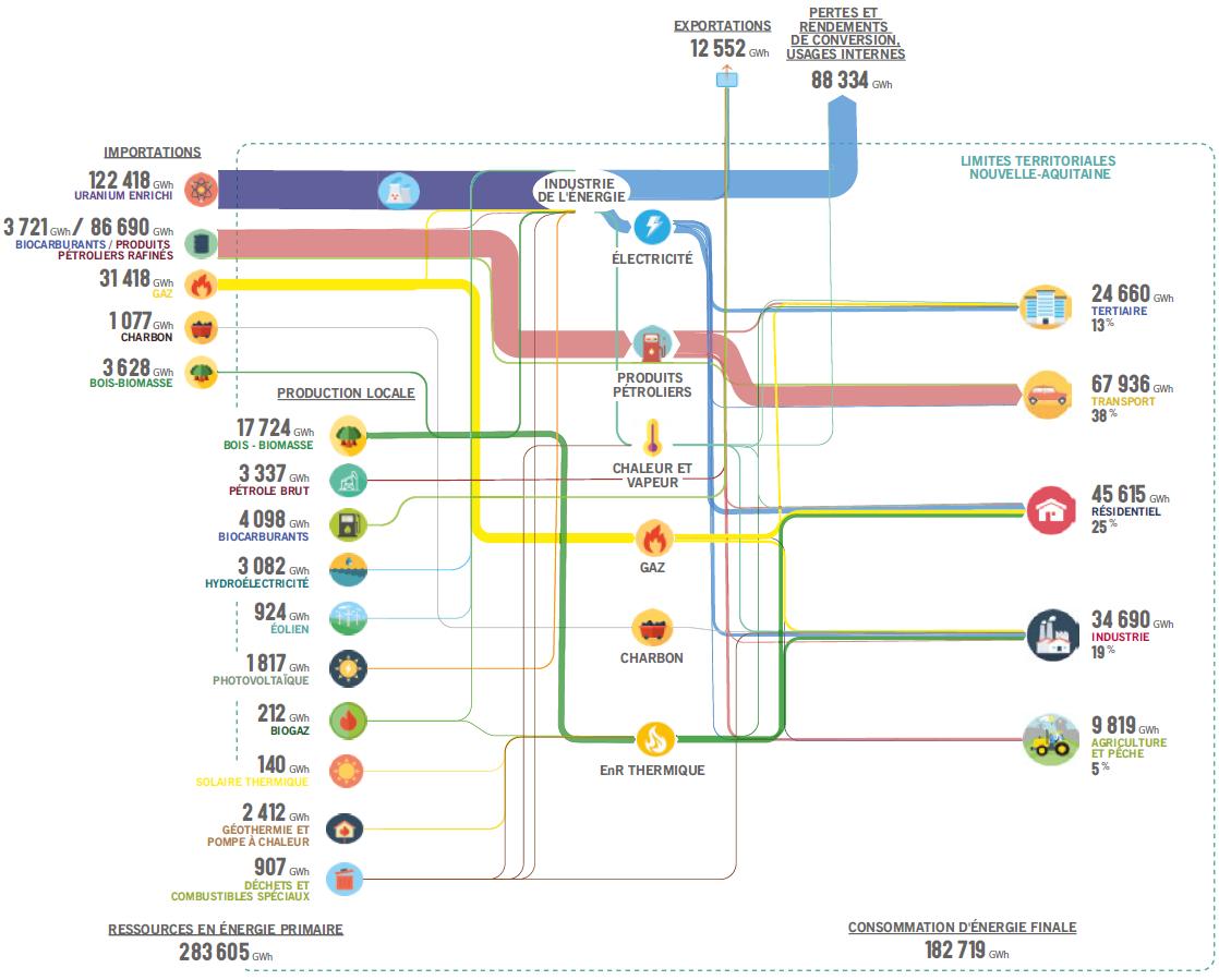 Regional Energy Flows Nouvelle-Aquitaine – Sankey Diagrams encequiconcerne Nouvelle Region France