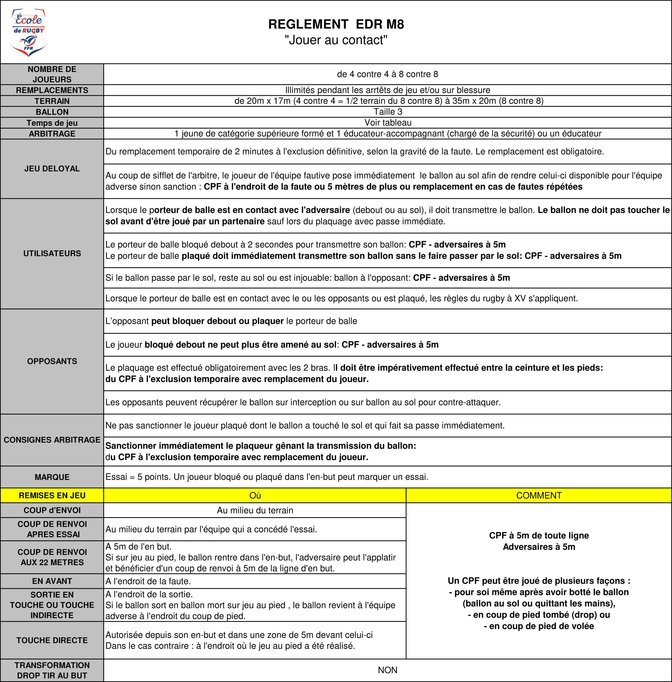 """Règles Du Jeu Du """"rugby À Contacts Aménagés"""" : M8 Et M10 encequiconcerne Jeux En Ligne 8 Ans"""