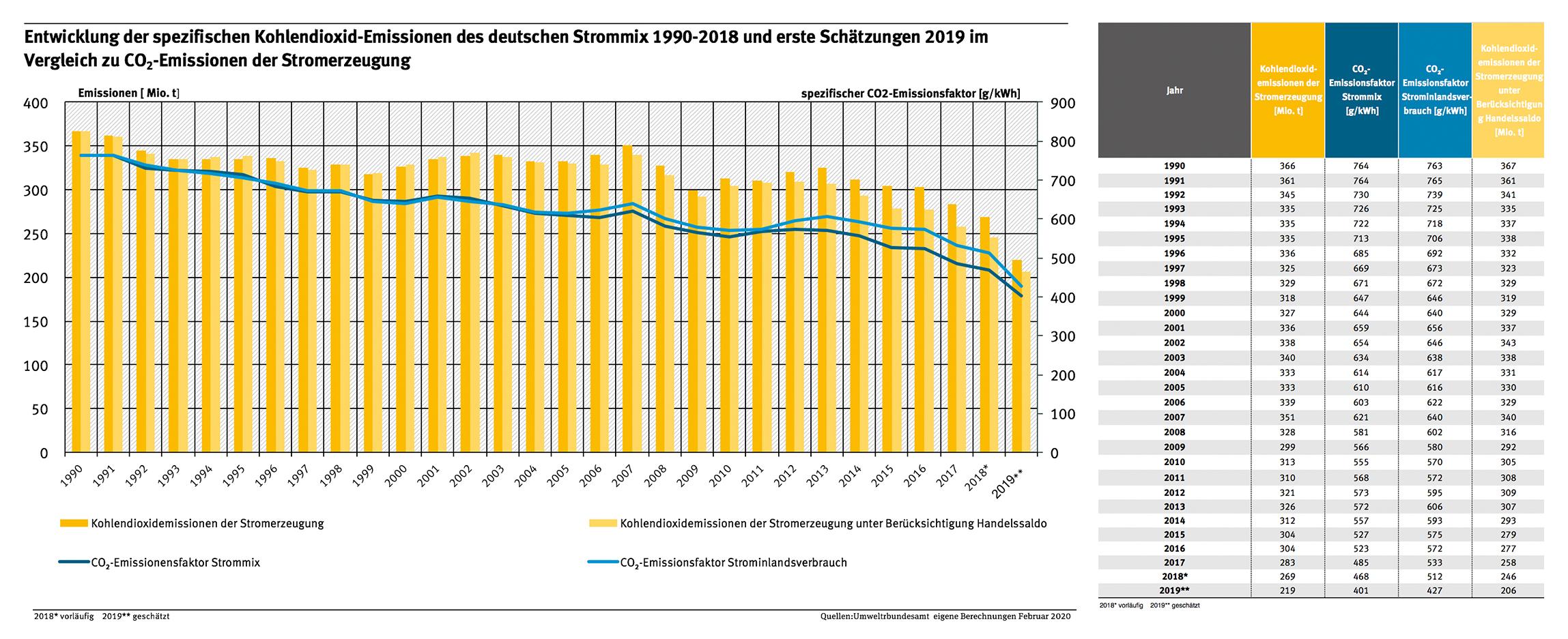 Strom- Und Wärmeversorgung In Zahlen | Umweltbundesamt à Bo Programmes 2012