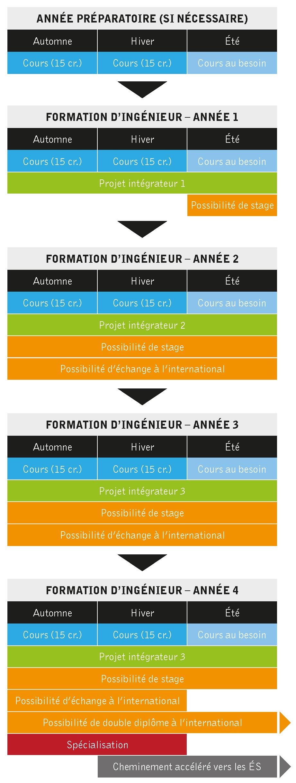 Survol De La Formation | Futur Étudiant encequiconcerne Caractéristiques De L Automne