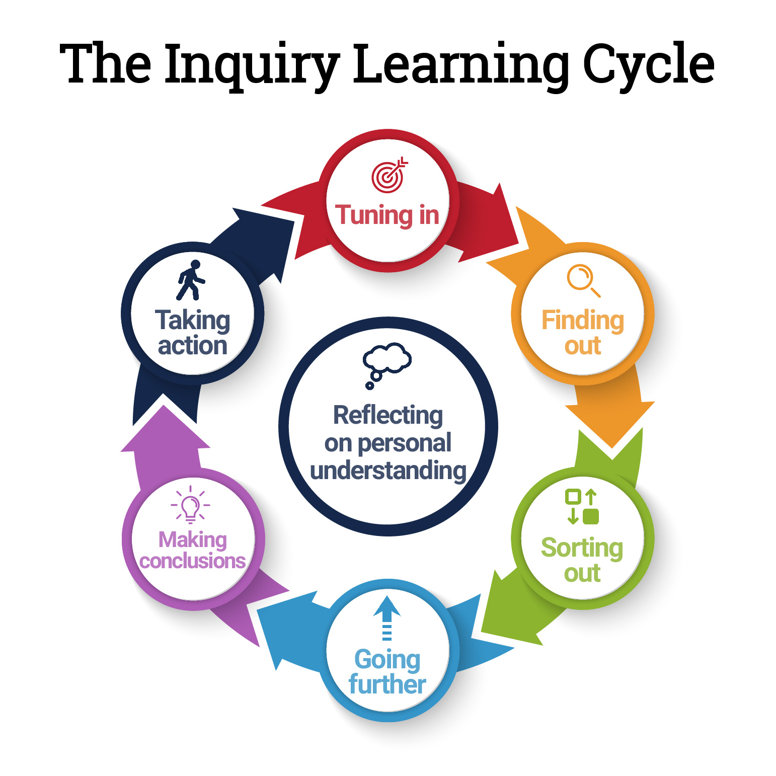 The Inquiry Learning Cycle dedans Musique Cycle 2