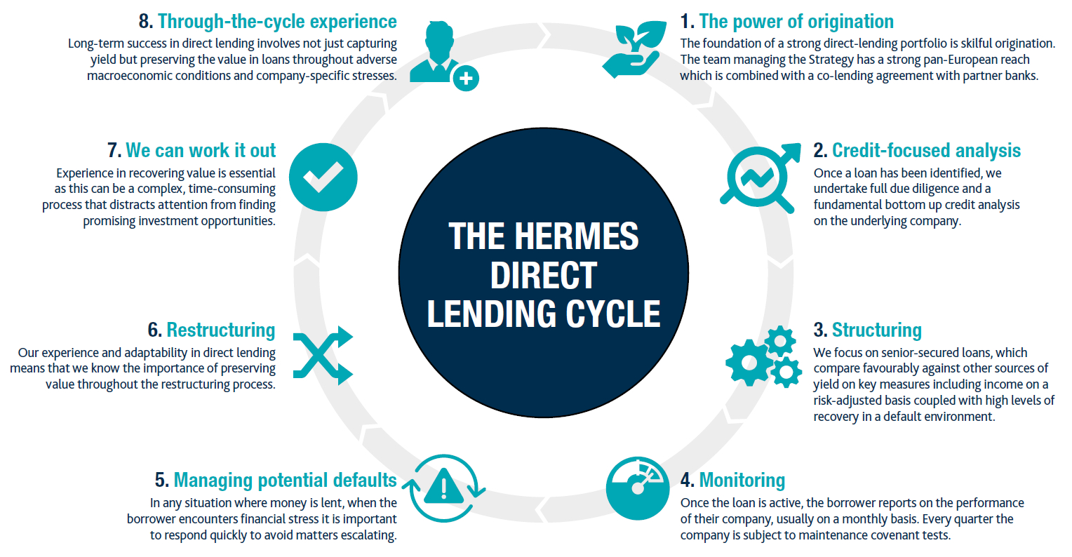 Uk Direct Lending - Uk Wholesale - Federated Hermes serapportantà Musique Cycle 2