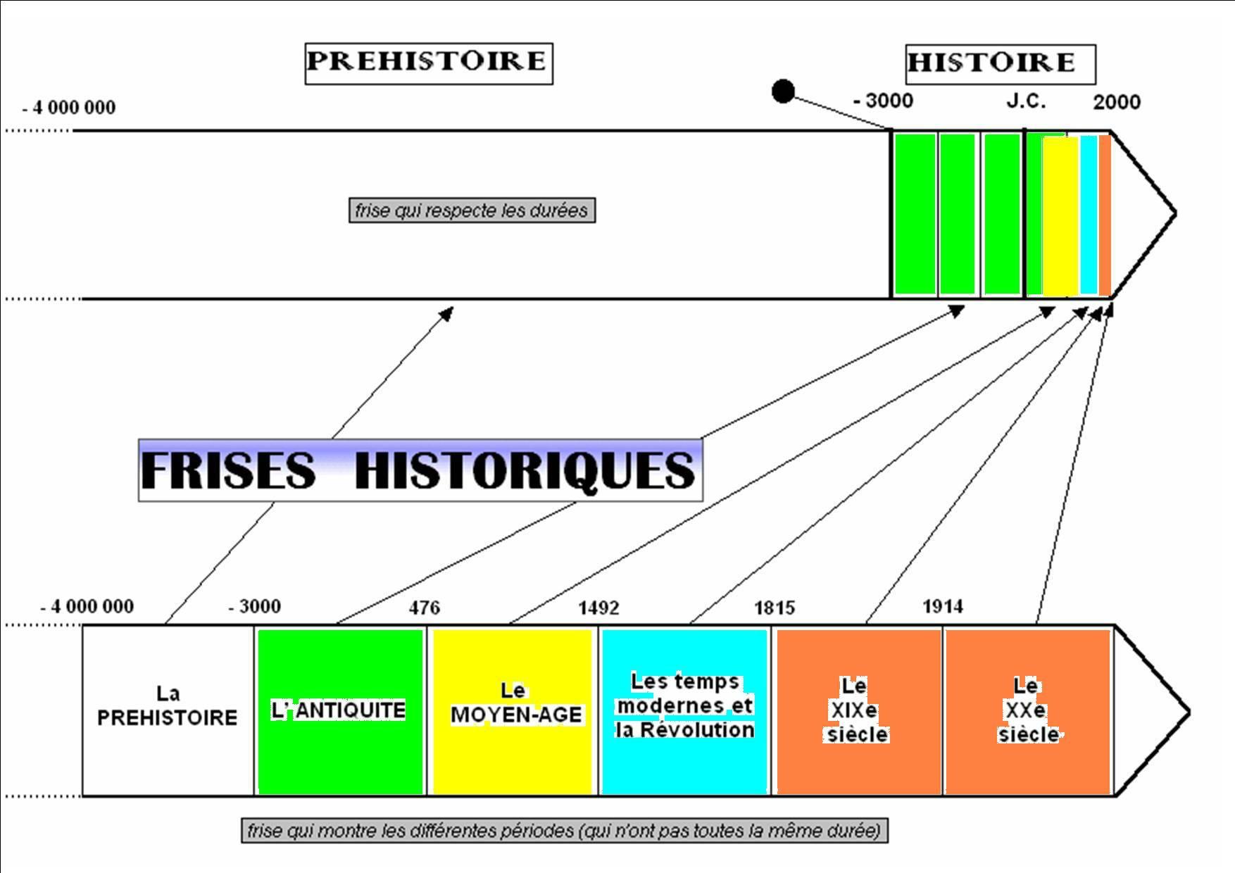 Utiliser Une Frise Vierge En Histoire - La Classe À Vefa dedans Frise Chronologique Vierge Ce1
