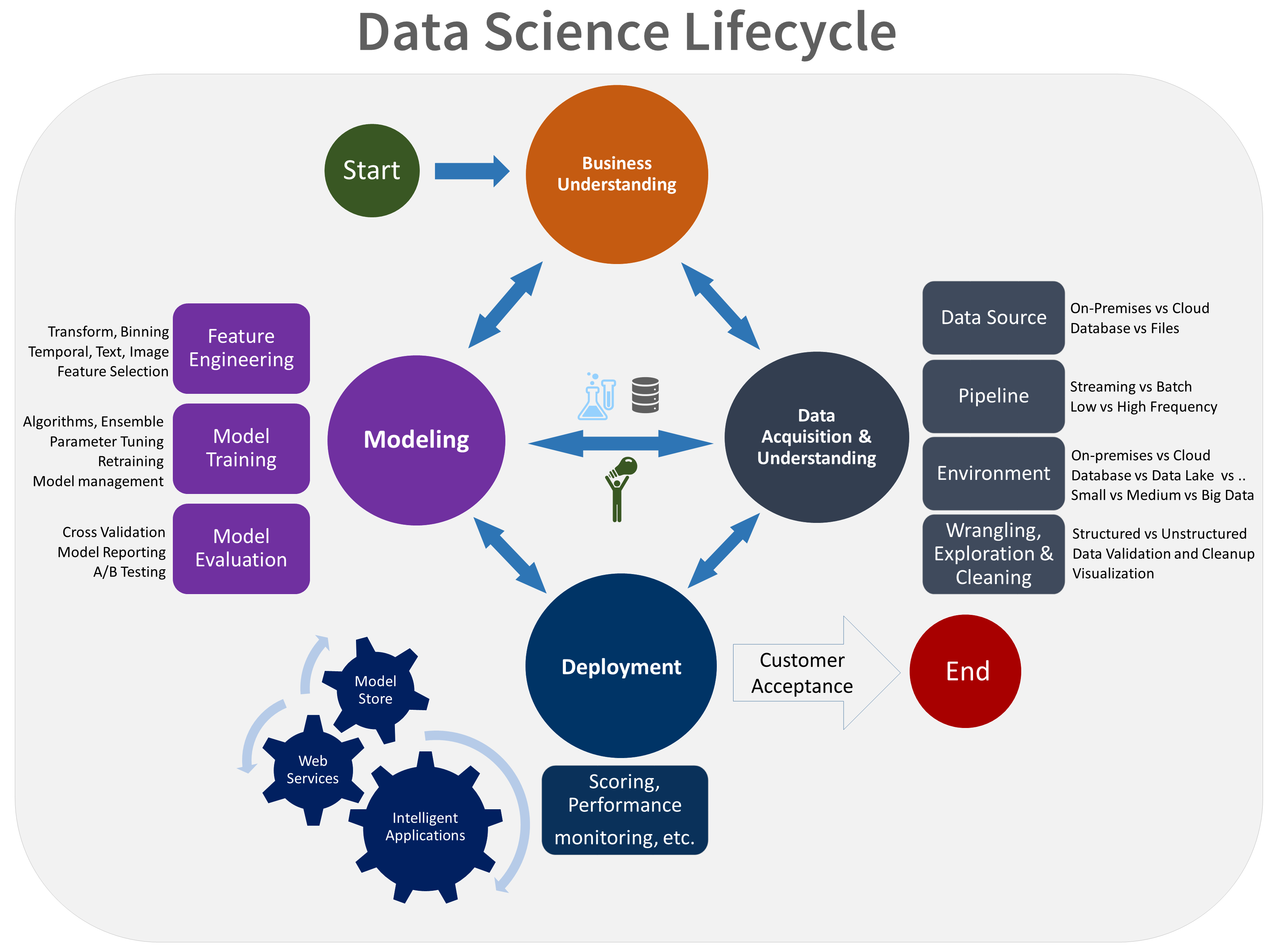 Was Ist Der Team Data Science-Prozess (Tdsp)? | Microsoft Docs avec Musique Cycle 2