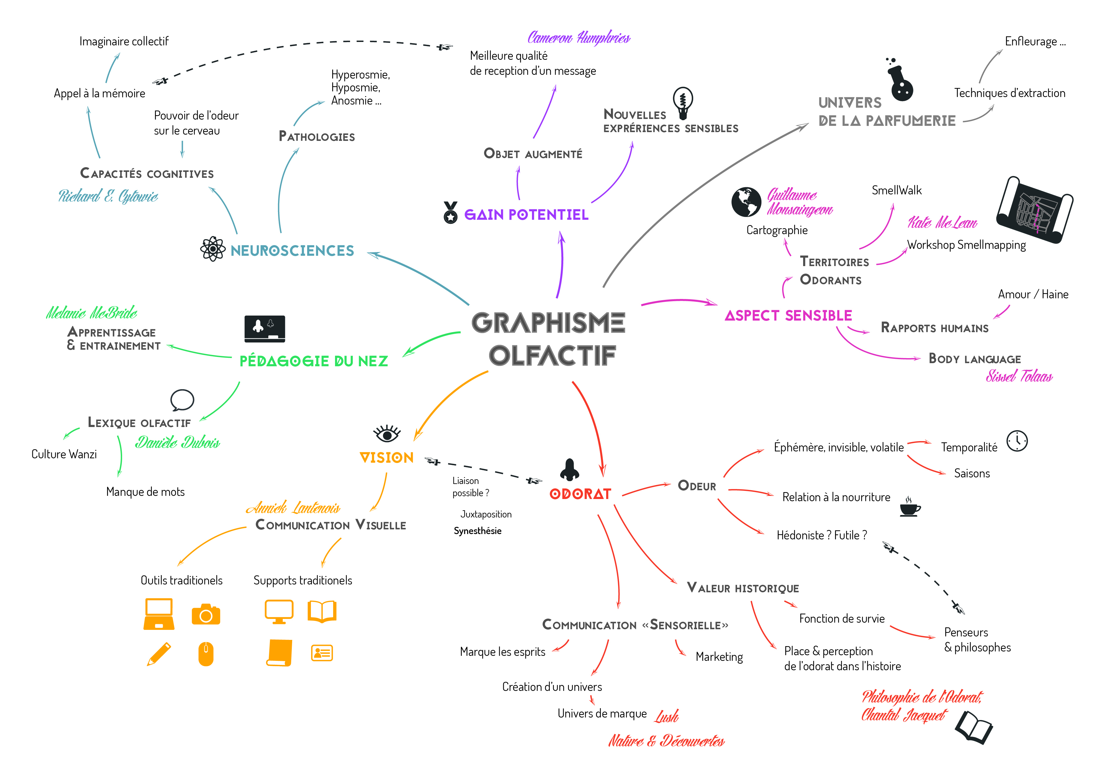 Wiki:memoires:olfactif:olfactif [Toner Kebab Wiki] intérieur Sens Olfactif