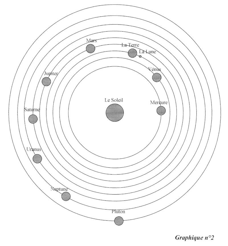 Journal D'un Astrologue: Qu'est-Ce Qu'une Carte Du Ciel intérieur Dessin Systeme Solaire