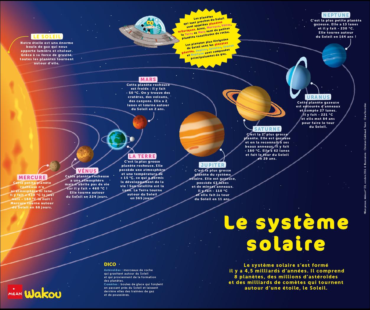 Le Système Solaire - Wakou tout Dessin Systeme Solaire