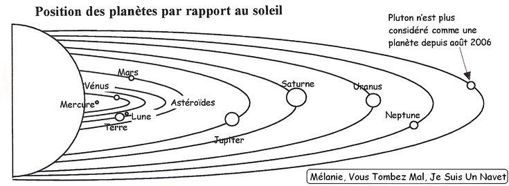 Systeme Solaire Dessin - Recherche Google (Avec Images concernant Dessin Systeme Solaire