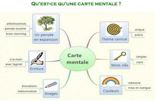 Carte Mentale   Carte Mentale, Organigramme, Carte tout Arts Plastiques Programmation Techniques
