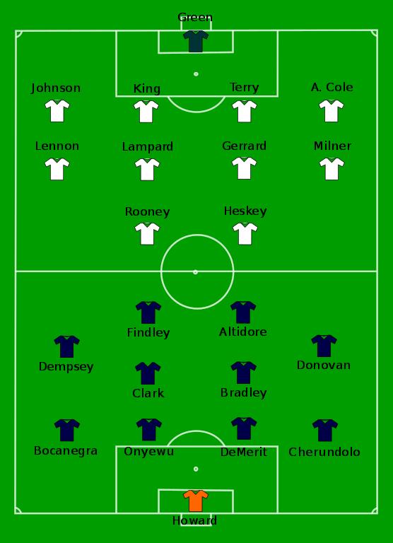 File:england-Usa Line Ups.svg - Wikimedia Commons intérieur Wikip?Dia En Anglais