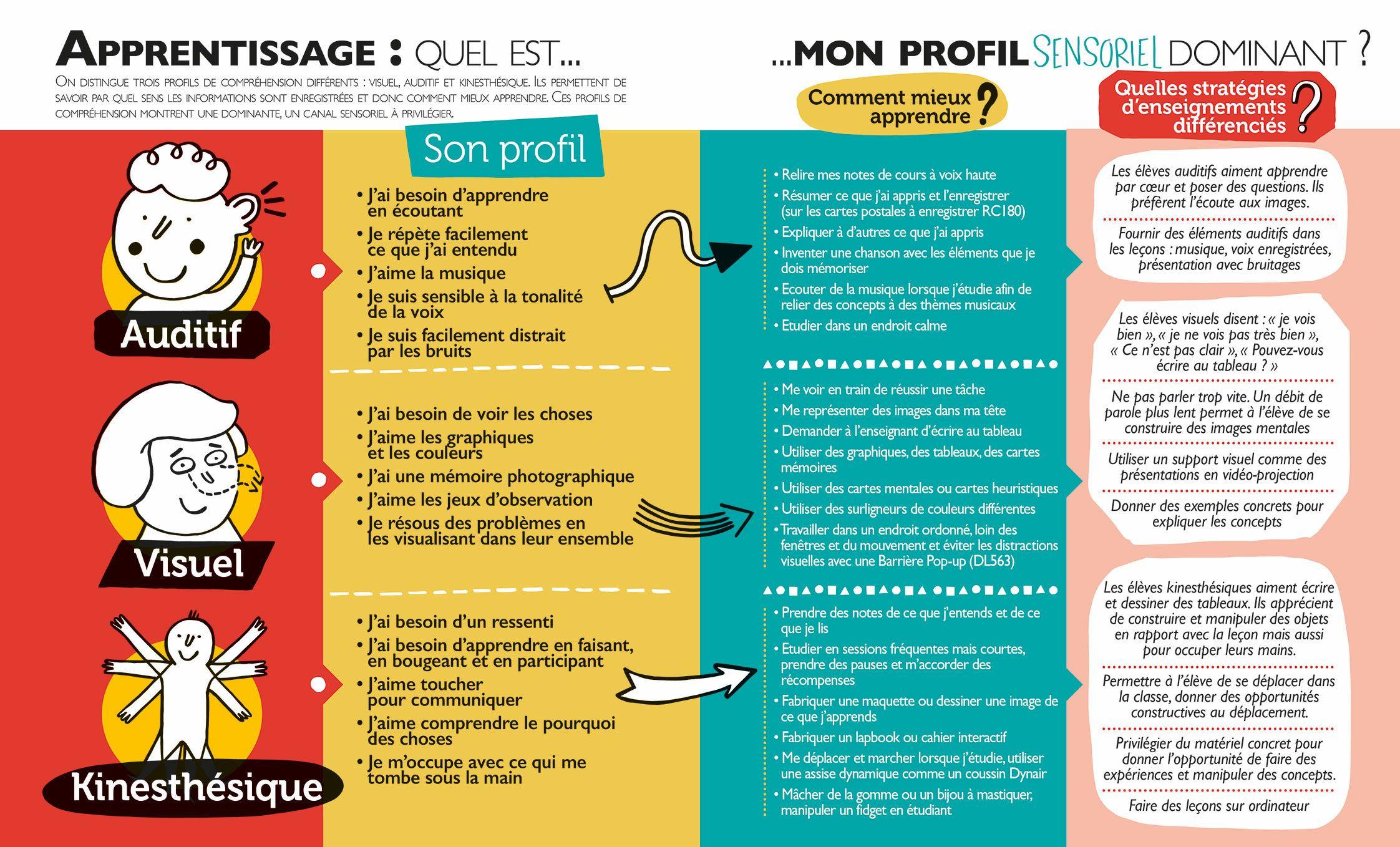 Graphie : Quel Est Mon Profil Sensoriel | Graphie dedans Le Canal Auditif