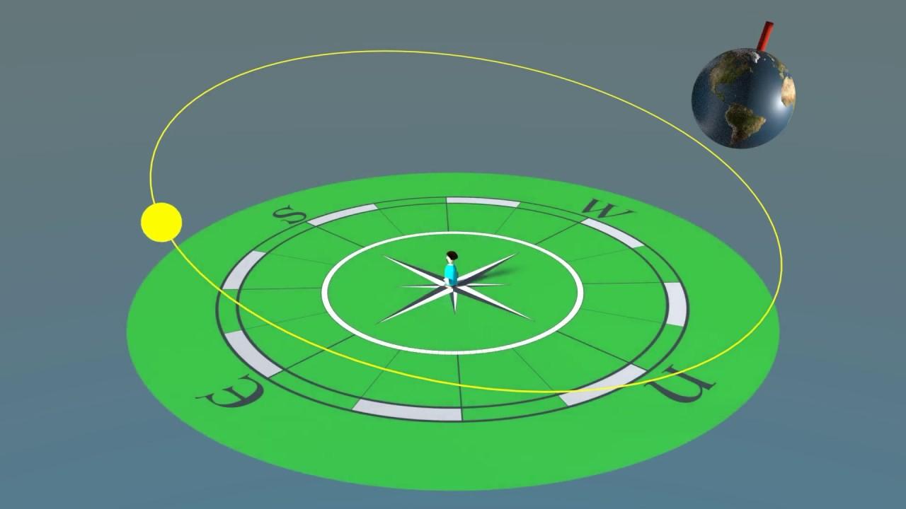 Le Système Solaire 1: La Rotation De La Terre - destiné Syst?Me Solaire