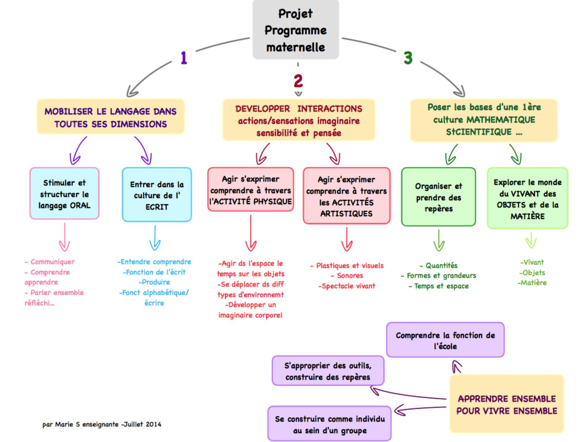 Programmation Rentrée Grande Section Maternelle concernant Rentr?E Grande Section Maternelle
