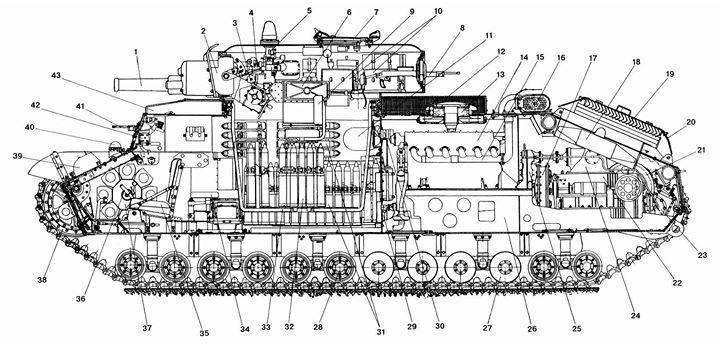 Tank, Dessin Technique, Vue En Coupe. | Dessin Technique concernant Dessin De Tank